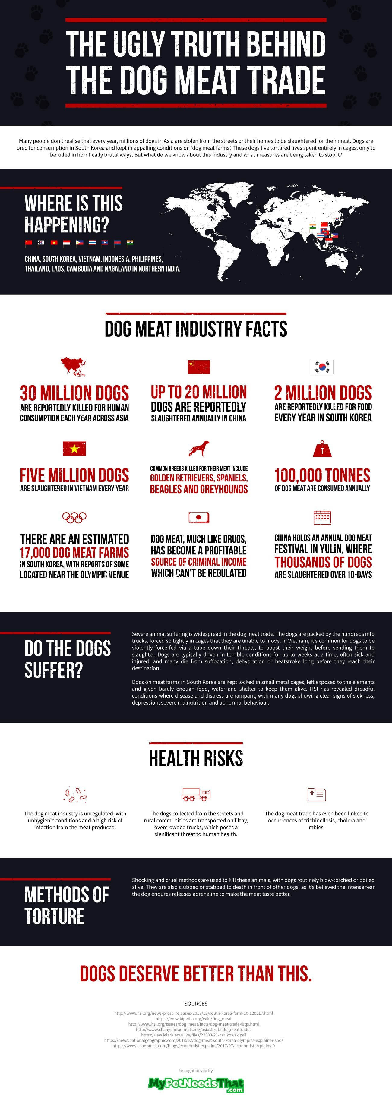 The Ugly Truth Behind the Dog Meat Trade - Infographic